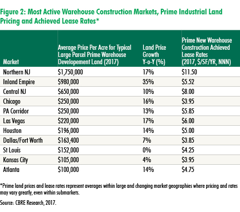 CBRE Research: Pay Dirt: Industrial land prices rise sharply | U.S. MarketFlash