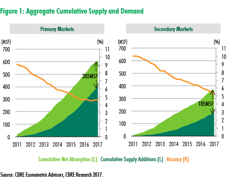 CBRE presents: Pent-up Demand: Secondary Logistics Markets Poised for Accelerated Growth | U.S. MarketFlash Figure 1