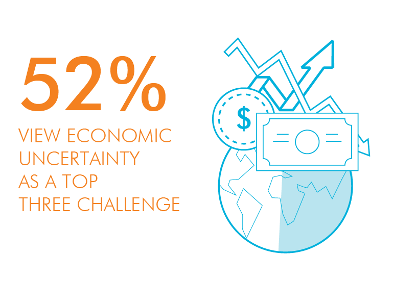 52% view economic uncertainty as a top three challenge