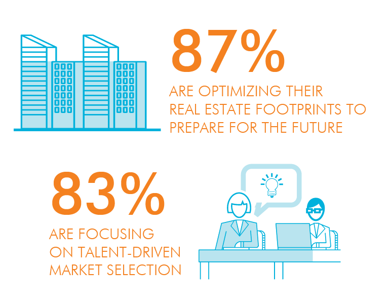 87% are optimizing their real estate footprints to prepare for the future and 83% are focusing on talent-driven market selection