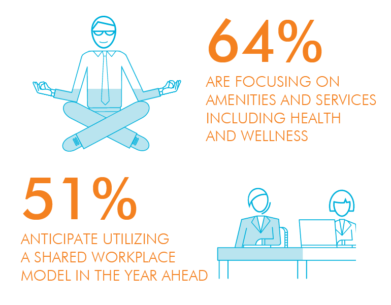 64% are focusing on amenities and services including health and wellness and 51% anticipate utilizing a shared workplace model in the year ahead