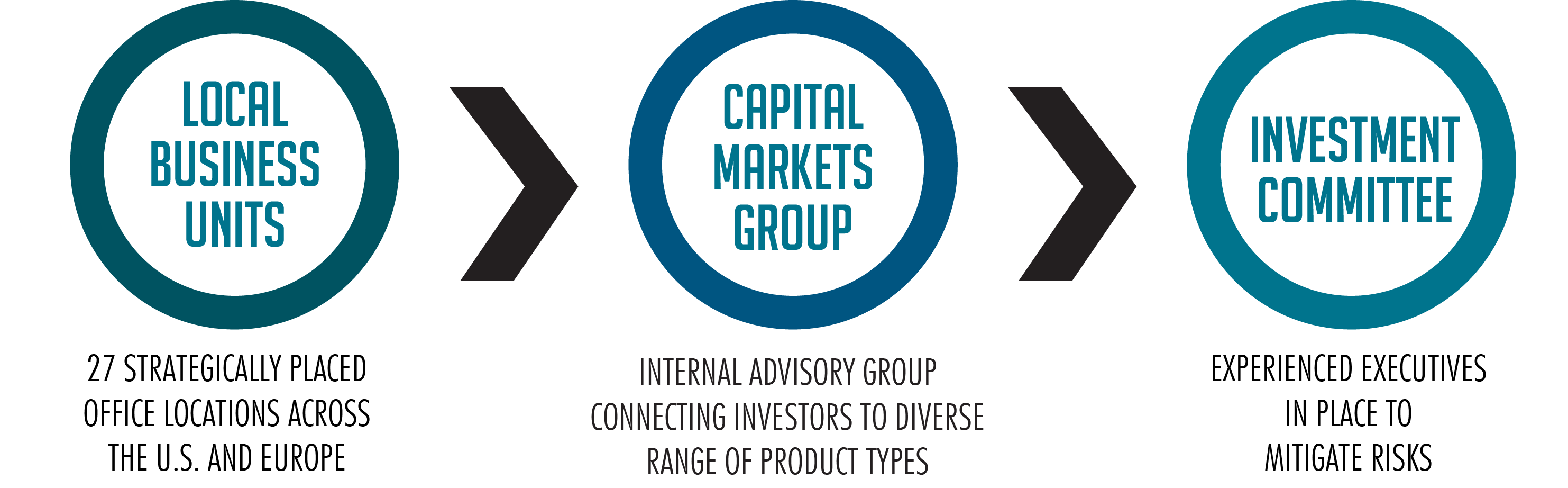 Capital group investment process trade credit relationship-specific investment banker